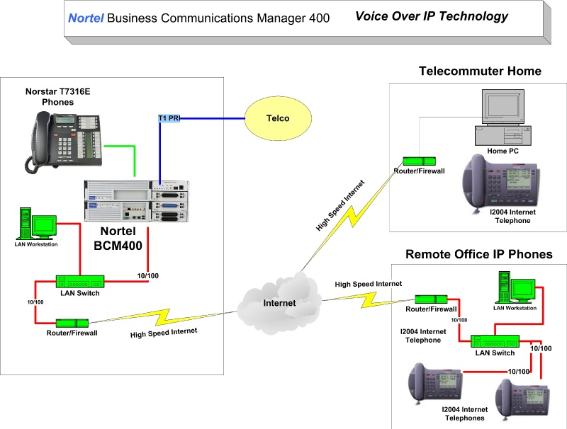 Nortel Business Communications Manager 200 VOIP Example